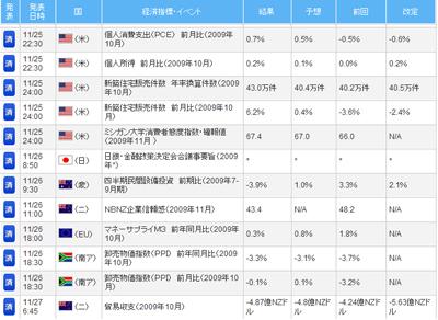 FXライブ経済指標評判評価検証091201d