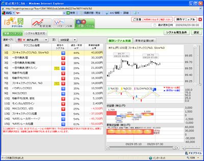 FXプライムぱっと見テクニカル売買シグナル90929