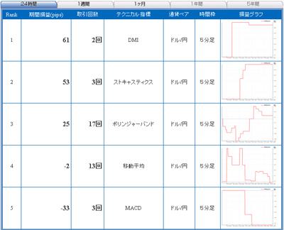 セントラル短資FXライブテクニカル指標ランキング100414