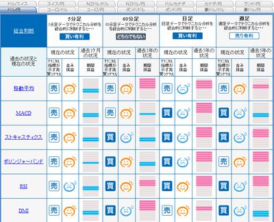 FXライブシグナルマップ090310