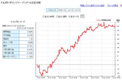 ドル円予想FXライブ売買シグナル年末28日b