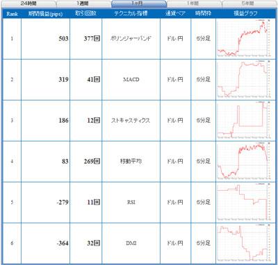 セントラル短資FXライブテクニカル指標ランキング100524c