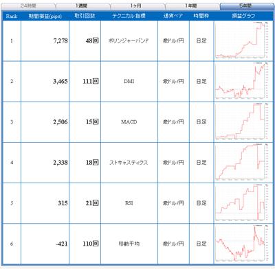 セントラル短資のFXライブでドル円のテクニカル指標ランキング豪ドル円5年間090730