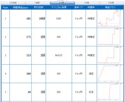 セントラル短資FXライブテクニカル指標ランキングa100316