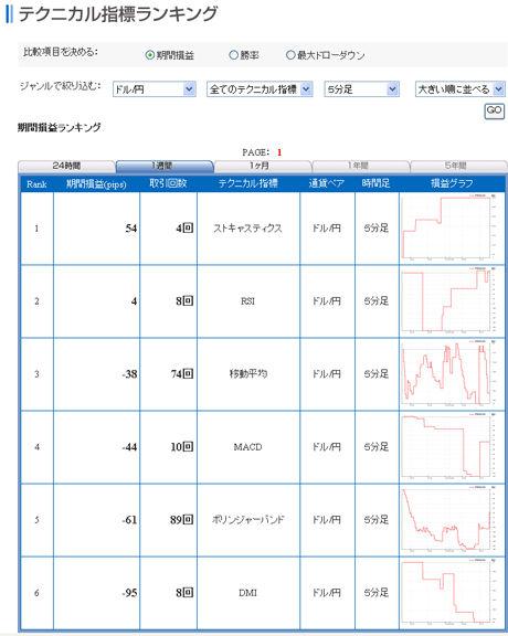 セントラル短資FXライブ20110330