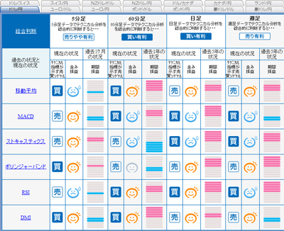 FXライブシグナルマップドル円090930
