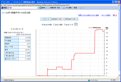FXライブテクニカル指標ランキング09010292b3