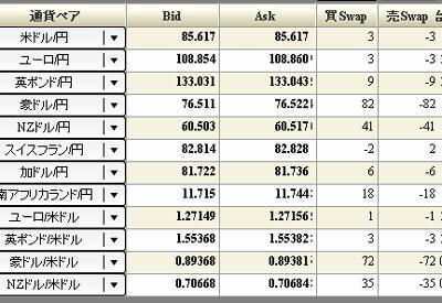 DMMFX評判チャート201008212