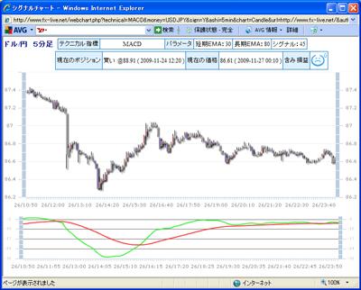 FXライブテクニカル指標ランキング0901127d