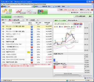 FXプライムぱっと見テクニカル売買シグナル9010143