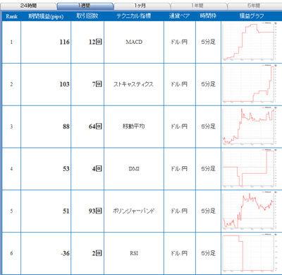 セントラル短資FXライブ直近1週間テクニカルランキング101127