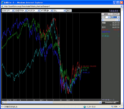 アレグロチャートによるダウ/ナス/原油/ドル円/日経の比較090731