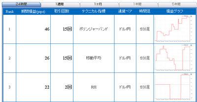 FXライブ売買シグナル1216b