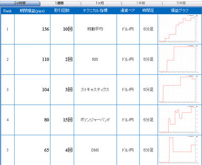 FXライブ売買シグナル1215b