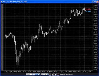 クリック証券評判チャート20101115b