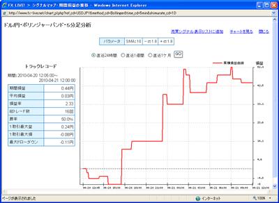 セントラル短資FXライブテクニカル指標ランキング100421b