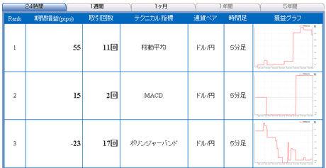 ドル円予想FXライブ0125