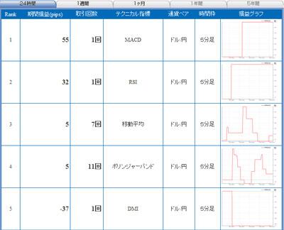 セントラル短資FXライブテクニカル指標ランキング100601