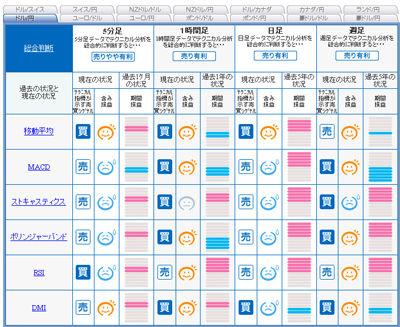 FXライブ売買シグナル1222c