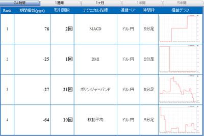 セントラル短資FXライブテクニカル指標ランキング100527