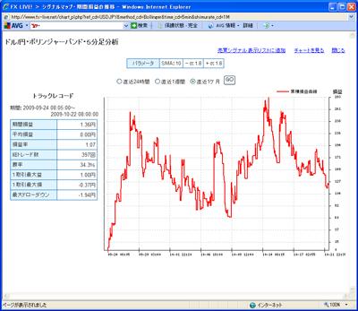 FXライブテクニカル指標ランキング09010222b