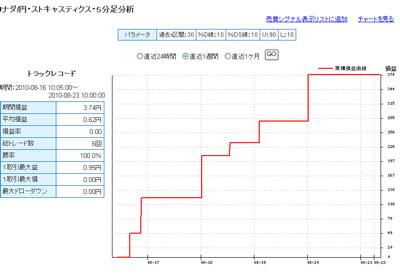 セントラル短資FXライブ直近1週間テクニカルランキング100823b