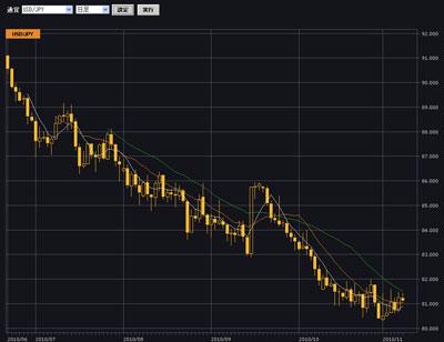 クリック証券評判チャート20101108b