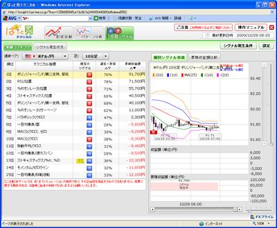 FXプライムぱっと見テクニカル売買シグナル901028