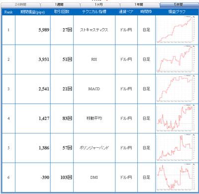 FXライブ ドル円の過去5年間 テクニカルランキング100913
