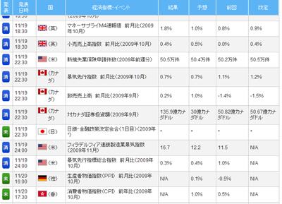 FXライブ経済指標評判評価検証091120