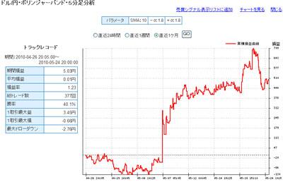 セントラル短資FXライブテクニカル指標ランキング100524d