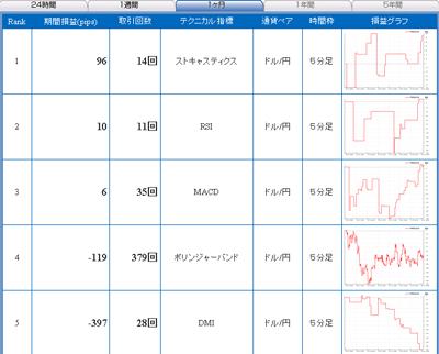 セントラル短資FXライブテクニカル指標ランキング100324