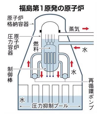 福島第一原発の原子炉