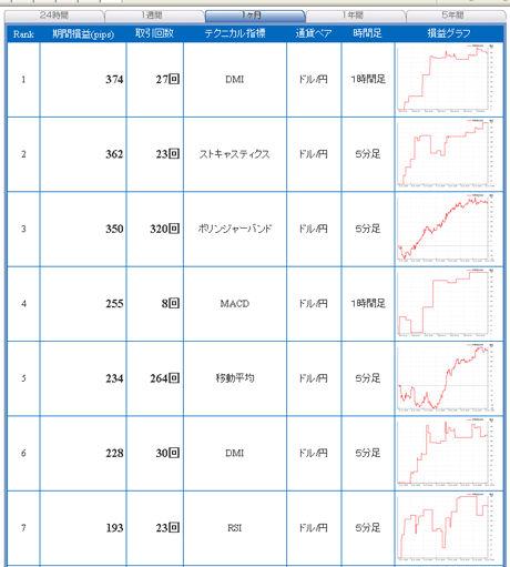 ドル円予想FXライブ売買シグナル年末28日