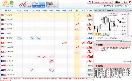 ぱっと見テクニカルツール224評判