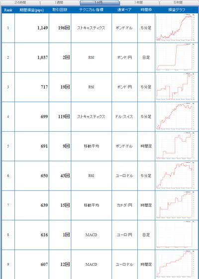 セントラル短資FXライブテクニカル指標ランキング100316