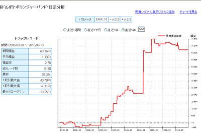 FXライブ 豪ドル円の過去5年間 テクニカルランキング100913b