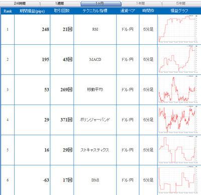 セントラル短資FXライブ直近1ヶ月間テクニカルランキング101127