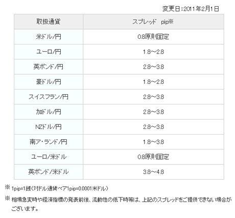 インヴァスト証券FX24評判口コミ3