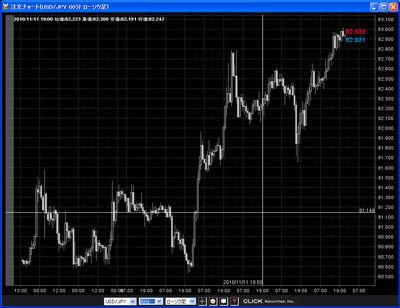 クリック証券評判チャート20101115c