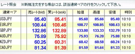 外為オンライン評判チャート201008232