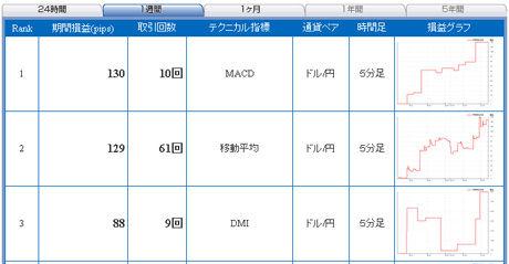 ドル円予想FXライブ売買シグナル年明けまで3日b