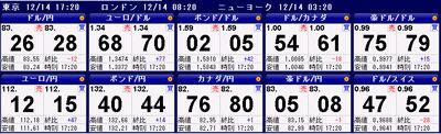 FXライブ売買シグナル20101214