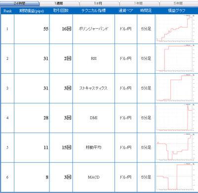セントラル短資FXライブ直近24時間テクニカルランキング101207