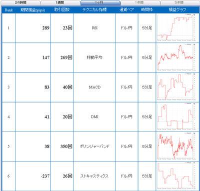 セントラル短資FXライブ直近24時間テクニカルランキング101122