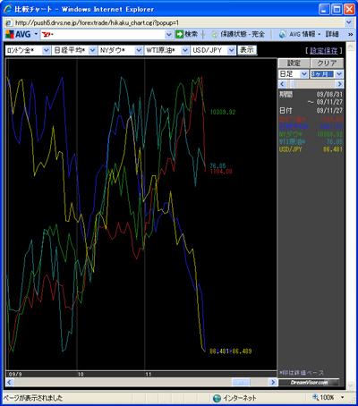 アレグロチャートによるダウ/金/原油/ドル円/日経の比較091129