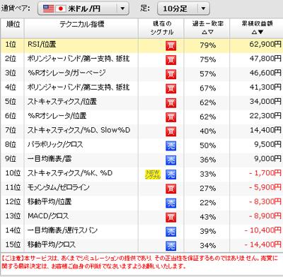 ぱっと見テクニカルドル円10分足の売買シグナル発生状況2090831