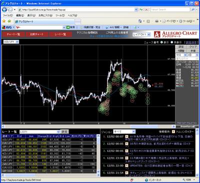 フォレックストレードのチャート画面091202