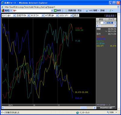 アレグロチャートによるダウ/金/原油/ドル円/日経の比較091120