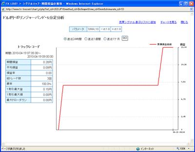 セントラル短資FXライブテクニカル指標ランキング100419b